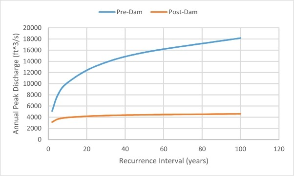determining flood recurrence intervals and Flood recurrence intervals are a simple calculation based on past flooding events  the intervals look at how long an accurate record is available for a particular.