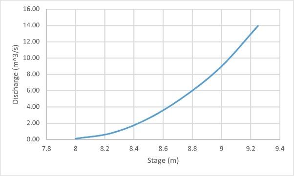 Developing A Rating Curve Dimensionengine